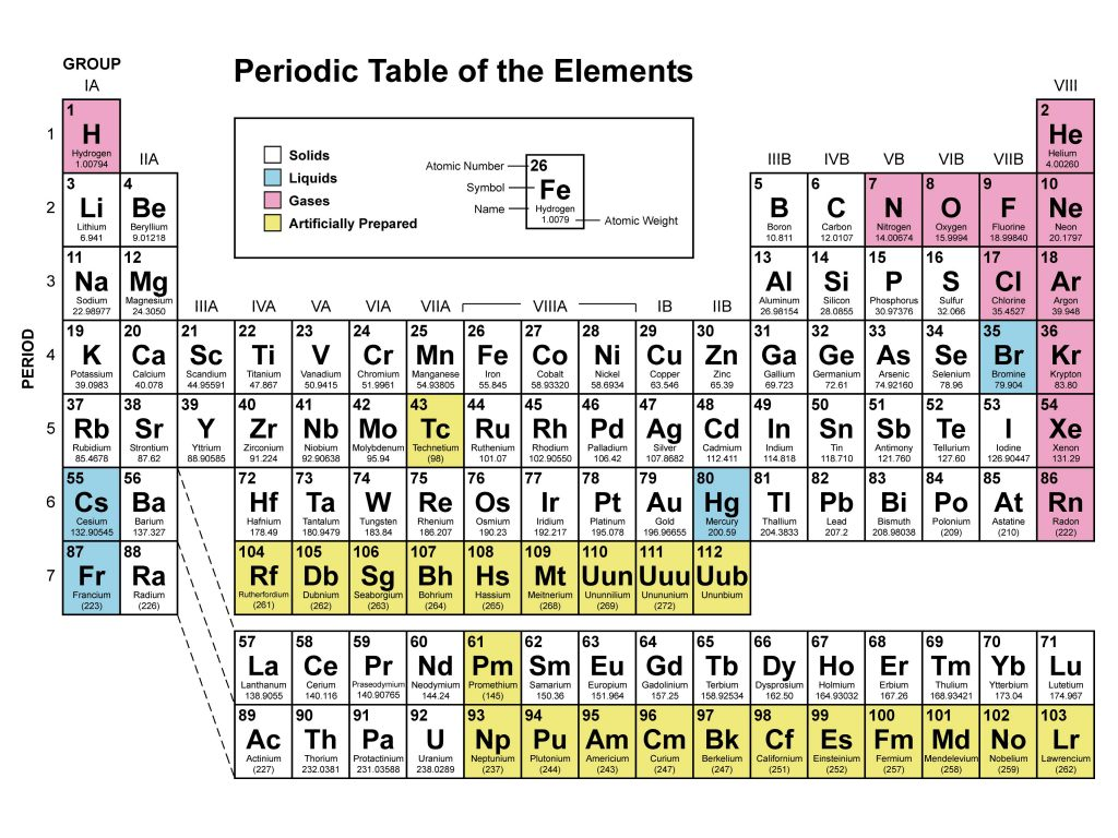 Ammonium on the periodic table periodic diagrams science ammonia periodic table symbol diagrams science gamestrikefo Image collections